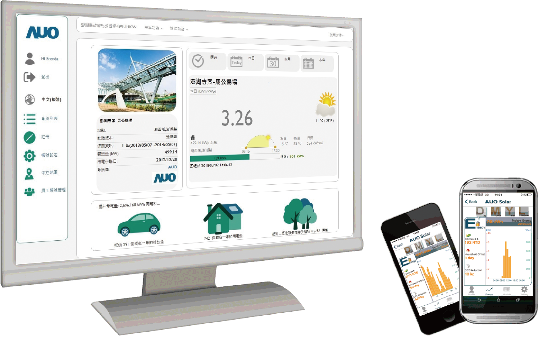 AUO Cloud Monitoring System